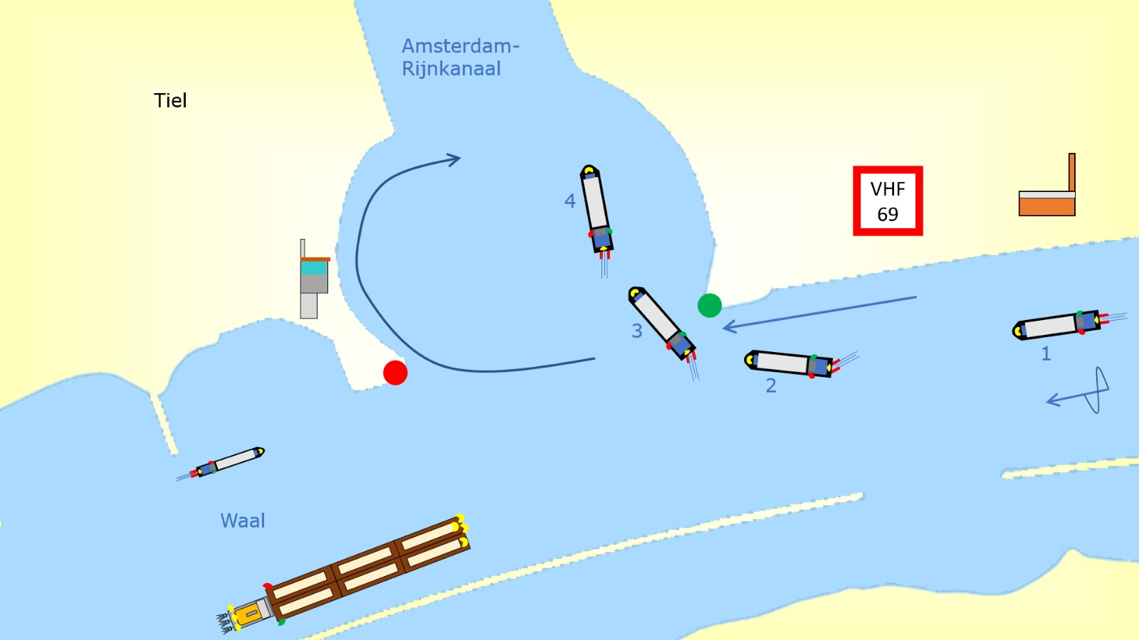 Inland Navigation, Education, Training